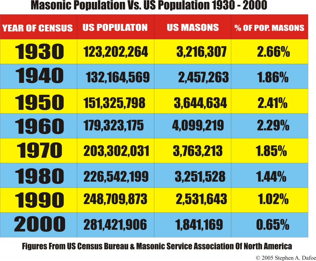 masonic membership, freemasonry, population