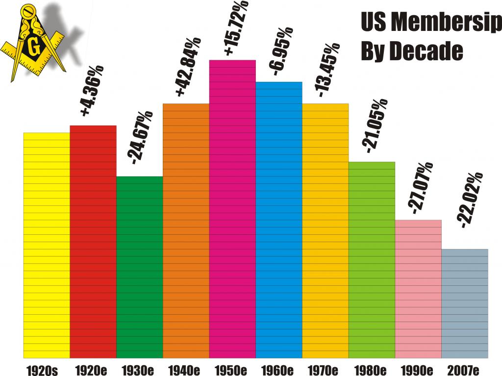 masonic membership, freemasonry, decline
