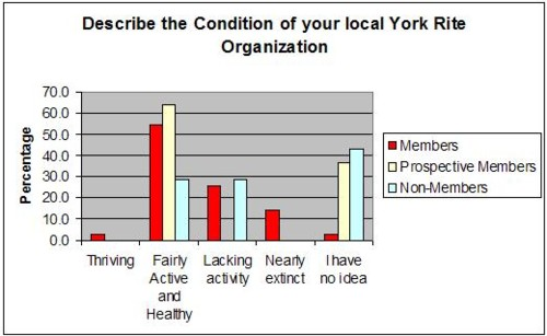 condition of york rite chapter chart 1