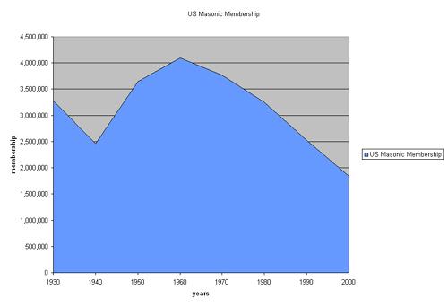 US Masonic membership