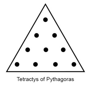 Tetractys, Pythagoras, dots in triangle,masonic symbol