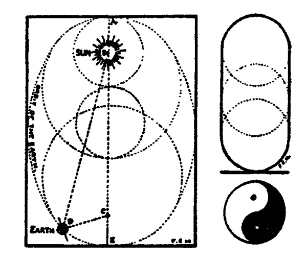 The earth's orbit as Imagined by the Egyptian Astronomers As it goes round the sun the sum of the lines B-D and D-C should always equal the length of A-E. The true ellipse is, however, far nearer a circular form which places the sun close to the center. The upper right-hand cut shows the cartouche in which every Pharaoh's name was inscribed. The picture below it shown the sun-and-shadow figure of the ancient Chinese, derived from the figure above.