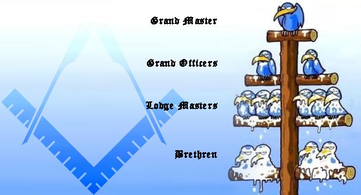 Freemasonry, hierarchy,grand lodge, american freemasonry
